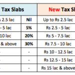 Are New Tax Slab Rates Beneficial to Indian Citizens