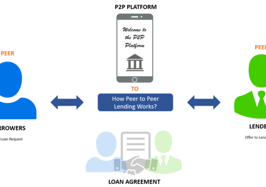 What is the current situation peer to peer lending?
