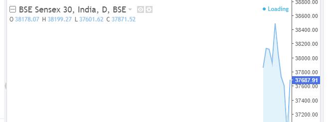 BSE Indexbom Sensex