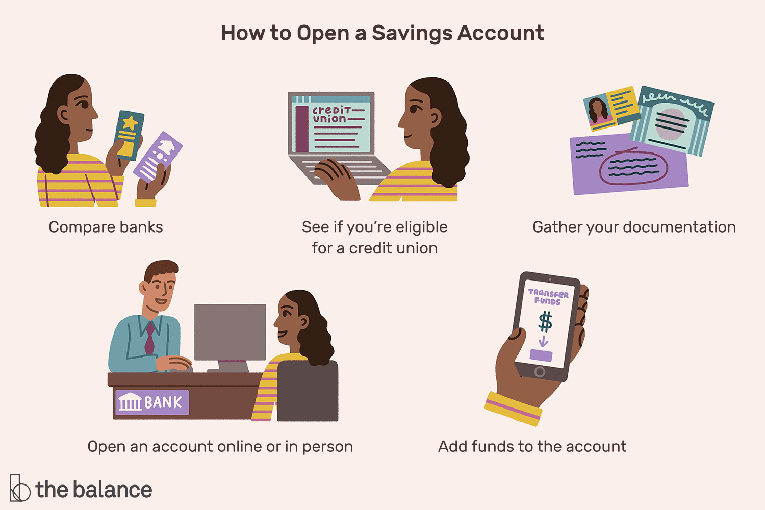 Step-By-Step Guide for Beginners to Open a Savings Account